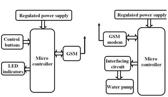3 phase water pump using GSM modem