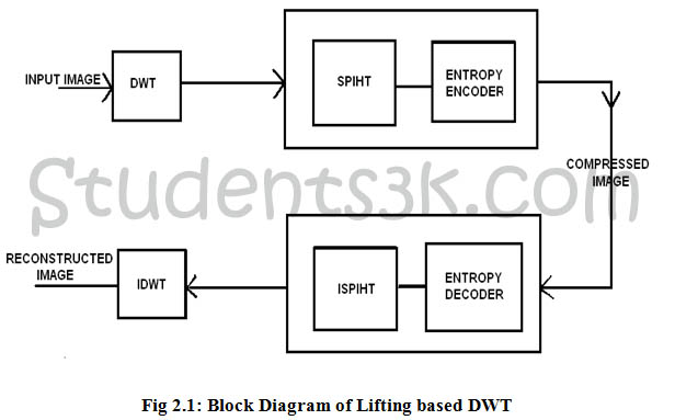 ECE VLSI projects download